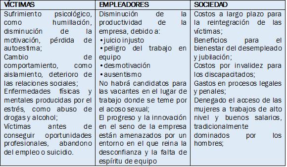 El hostigamiento o acoso sexual - iloorg